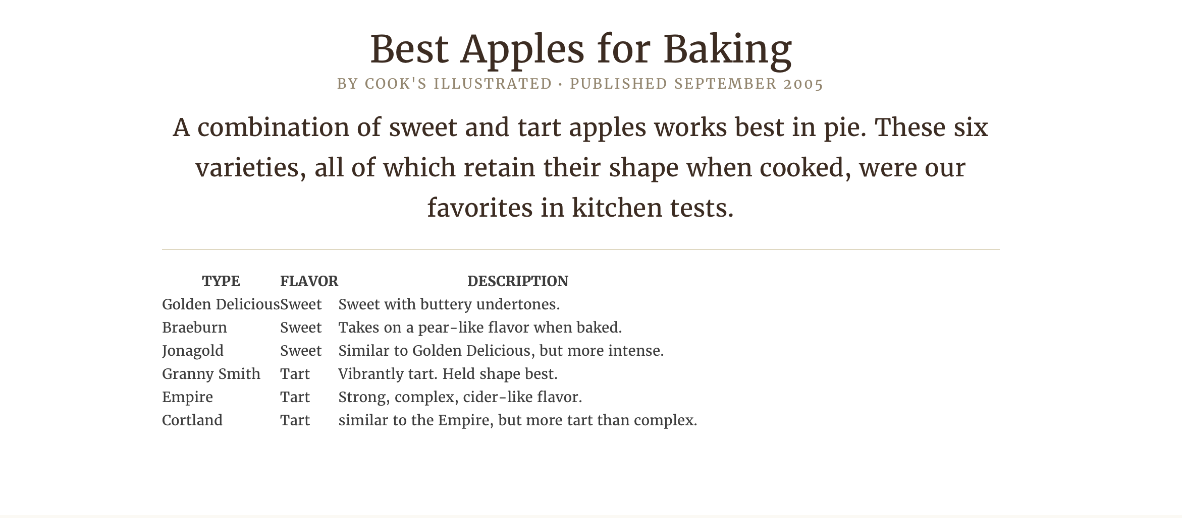 Best Apples for baking cooks illustrated